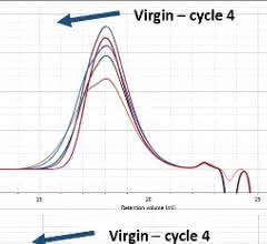 Chromatogramme von PMMA mit RI(oben)-, LALS(Mitte)- und IV(unten)-Detektor für jeden Verarbeitungszyklus.