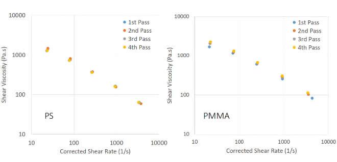 Scherviskositätskurven, gemessen für PS (links) und PMMA (rechts) bei jedem Verarbeitungszyklus.