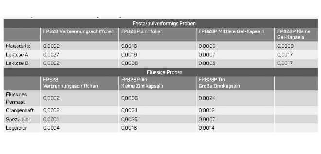 Ergebnisse: Standardabweichungen Flüssig/Fest-Proben.