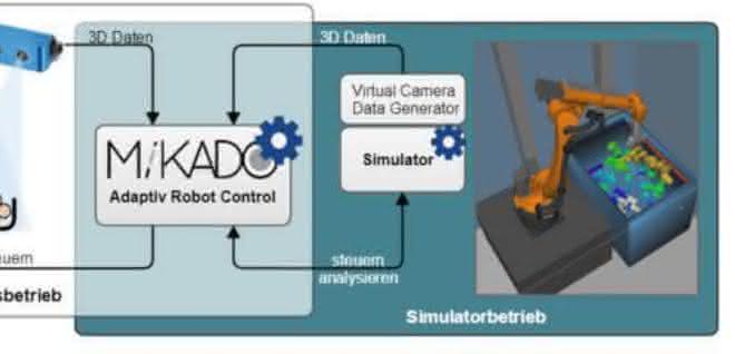 Simulatorbetrieb