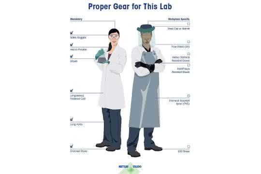 Posteransicht: Zwei Personen tragen Schutzausrüstung, die erläuternd beschriftet ist.