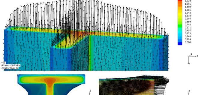 inhomogene Geschwindigkeitsverteilung innerhalb des Polymers
