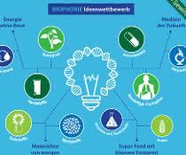Grafik zum Biophorie Ideenwettbewerb