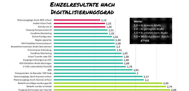 Digitalisierungsgrad