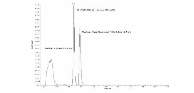 Bild 2: Messkurven (Intensität gegen Zeit) zum Test von drei HILIC-Phasen (Luna HILIC, TSK Gel Amide, Macherey-Nagel Nucleoshell) für die Metforminbestimmung.