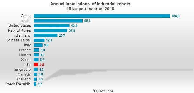 2018 neu installierte Robotereinheiten