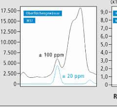 Bild 1: Abtrennung von Störmassen mit Hochauflösung; links: 1ng/l EE2, Anreicherungsfaktor 1000, Mitte: 0,2ng/l EE2, Anreicherungsfaktor 500; rechts: 0,2ng/l EE2, Anreicherungsfaktor 500.
