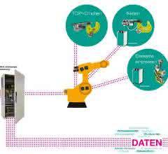 Multi-Technologie-Steuerung HMI