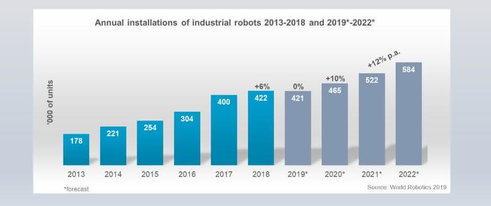 Jährliche Installationen von Industrierobotern.