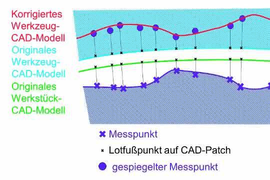 Die gemessenen Abweichungen des Werkstücks zum Werkstück-CAD-Modell werden an letzterem gespiegelt, da eine korrespondierende Fläche in beiden Modellen existiert (für das Werkstück-Modell grün, für das Werkzeug-Modell blau dargestellt).