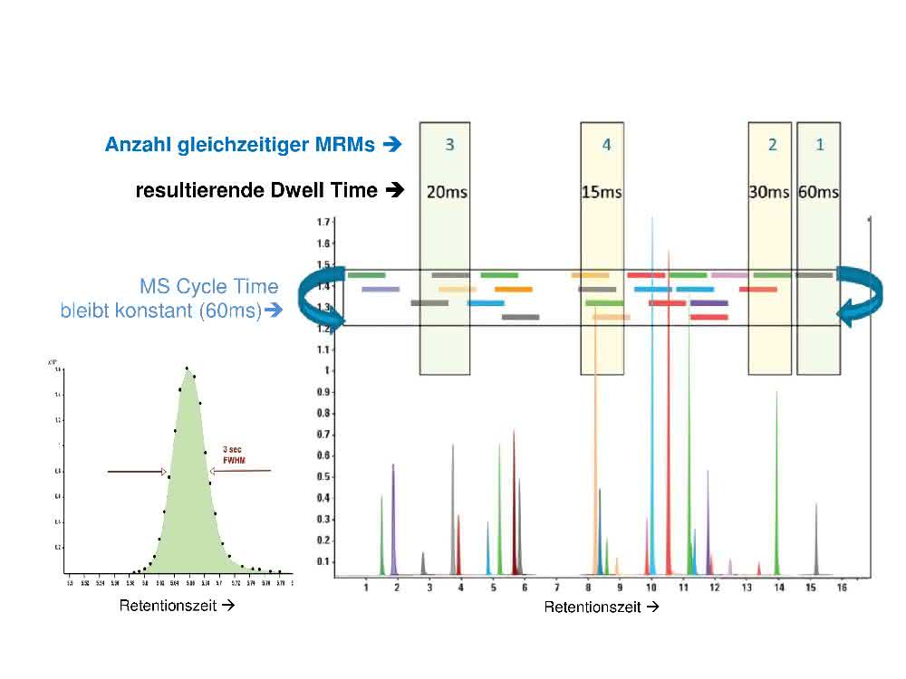 Spektren und Grafik