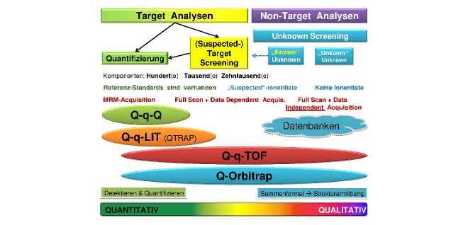 Schema zu analytischen Aufgabestellungen und geeigneten Techniken