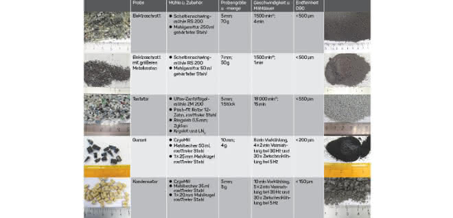 Tabelle: Zubehör für das Zerkleinern von Elektroschrott, Tastaturen, Kondensatoren oder Gummi mit Angabe von Mahldauer und Endfeinheit für eine bestimmte Menge, mit Fotos (vor und nach dem Zerkleinern).