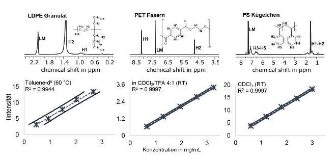 Drei Spektren (für LDPE-Granulat, PET-Fasern und PS-Kügelchen) und darunter die Grafiken mit den jeweiligen Kalibriergeraden (aufgetragen ist: Intensität gegen Konzentration).