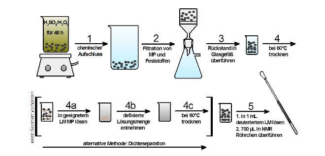 Schema mit Pfeilen in der Reihenfolge der Reaktionsschritte mit Beschreibung und Symbolen für den Vorbereitungsschritt.