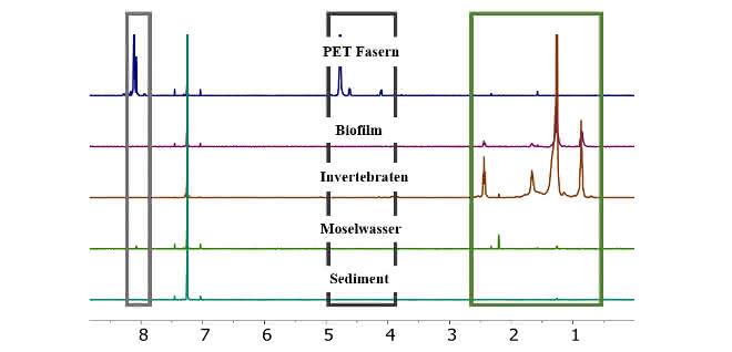 5 Spektren untereinander, drei Bereiche sind umrandet