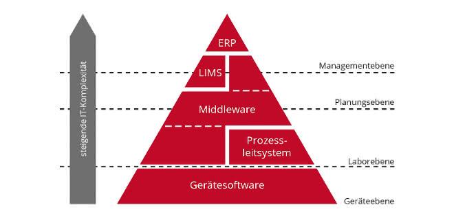 Grafik: Pyramide mit verschiedenen Ebenen (Geräteebene (ganz unten), Labor-, Planungs- und (ganz oben) Managementebene), angeordnet nach steigender IT-Komplexität (die höchste ist oben an der Pyramidenspitze) mit eingeordneten Software-Lösungen.)