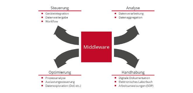 Grafik zu den vier grundlegenden Anwendungsfeldern, wie im Text zur Struktur der Middleware beschrieben