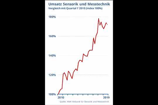 Sensorik und Messtechnik: AMA Verband: Umsatzplus bei rückläufigen Auftragseingängen