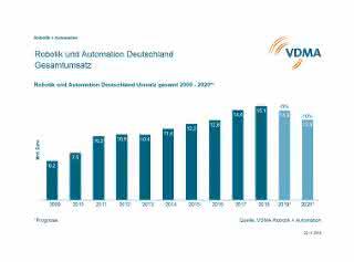 VDMA-Robotik-Automation