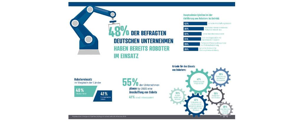 Umfrage zum Einsatz von Robotern in europäischen Unternehmen