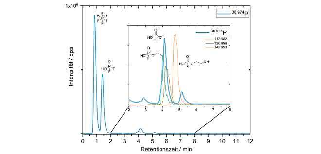 HILIC-ICP-SF-MS-Chromatogramm