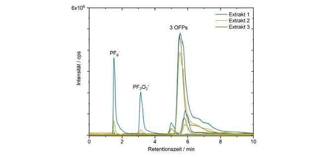 Bild 3: HILIC-MS-Chromatogramm