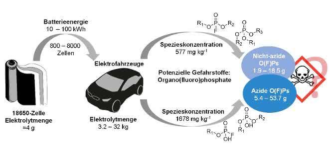 Elektrolytzersetzungsprodukte als Gefahrenquelle: Flüssigchromatographie in der Lithiumionenbatterie-Analytik