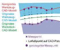 Korrektur des Werkzeug-CAD-Modells: Die gemessenen Abweichungen des Werkstücks zum Werkstück-CAD-Modell werden an letzterem gespiegelt, da eine korrespondierende Fläche in beiden Modellen existiert (für das Werkstück-Modell grün, für das Werkzeug-Modell blau dargestellt)