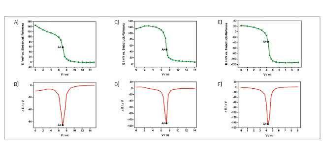 Bild 2: Titrationskurven (grün) und deren 1. Ableitungen (rot) von Trinkwasserproben.