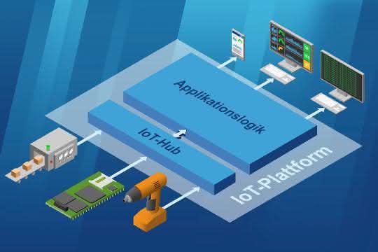 IoT-Retrofit SDK