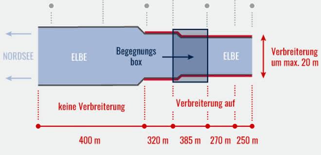 Begegnungsbox erleichtert Schifffahrt auf der Elbe