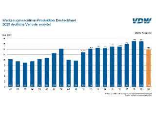 VDW erwartet Produktionsrückgang