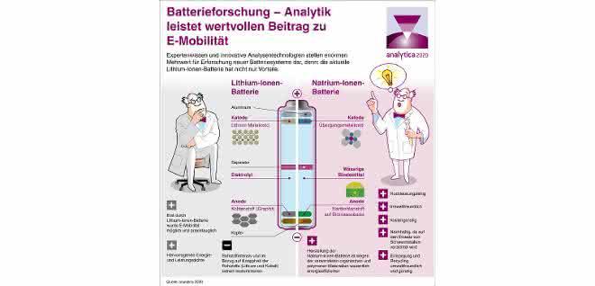 Grafik Vergleich Batterien