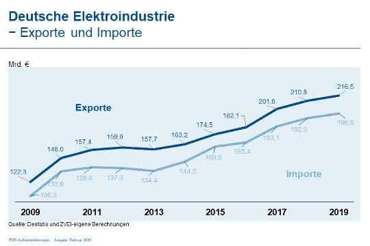 Elektro-Export