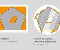 Vergleich des Verschnitts bei Verwendung von Organoblechen (links) und Tailored Blank-Technologie (rechts).