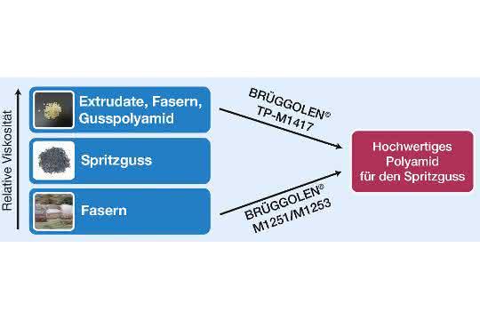 Geringe Zugabemengen spezieller Additive ermöglichen die präzise und reproduzierbare Einstellung der relativen Viskositäten von Polyamid-Abfällen auf das Niveau hochwertiger Spritzgusstypen.