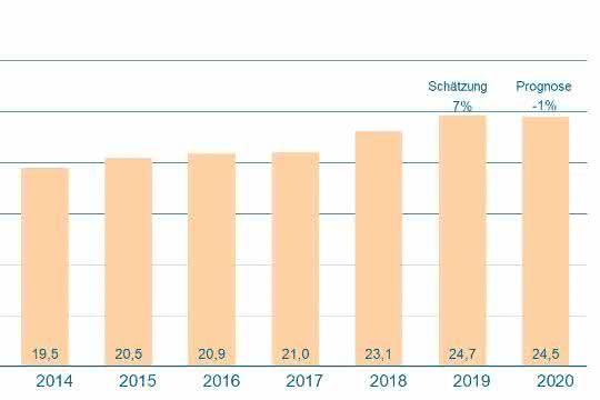 Deutsche Intralogistikbranche wächst erneut