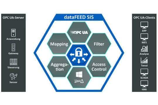 Datenaustausch: Individuelle OPC-UA-Adressräume nutzen