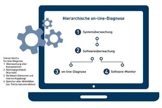 Hierarchische On-line-Diagnose