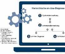 Hierarchische On-line-Diagnose