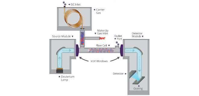 Funktionsschema VUV-Detektor