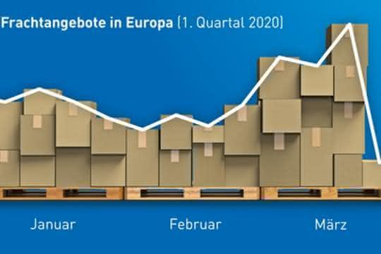 Europas Transportmarkt schlägt im Zeichen von Corona Kapriolen