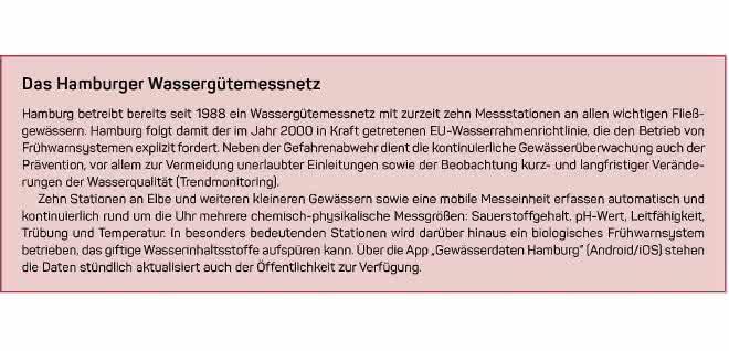 Hamburger Wassergütemessnetz