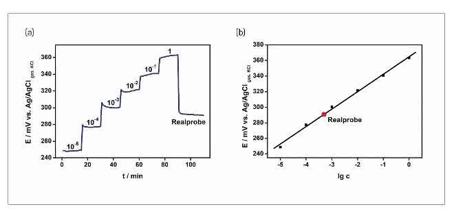 Cu2+-selektive Dickschichtelektrode