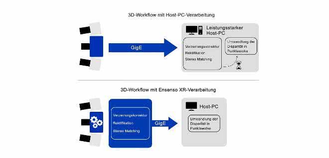 ids-3D-Prozesse