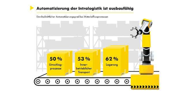 Interroll_Infografik_Automatisierung