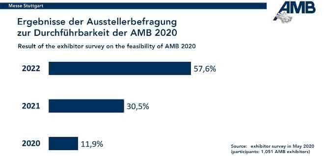 Ergebnis der Ausstellerbefragung zur AMB 2020.