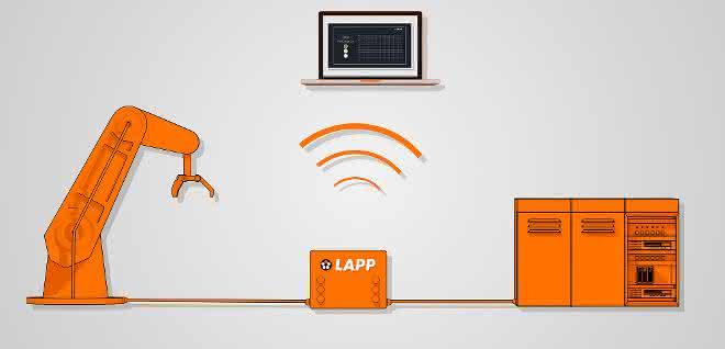 Predictive Maintenance Box von Lapp
