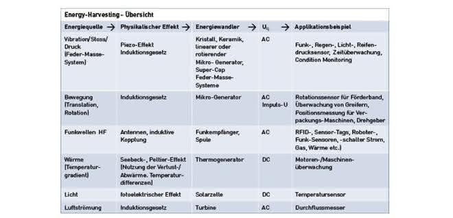 Know-how: Versorgung mit  elektrischer Energie